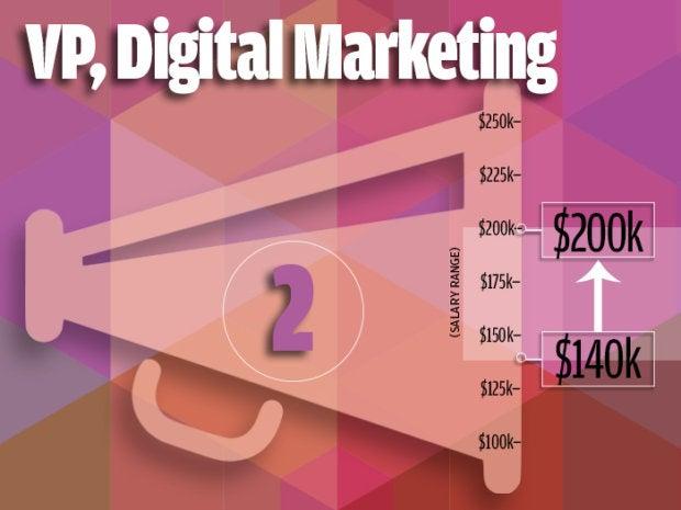 2. VP, Digital Marketing