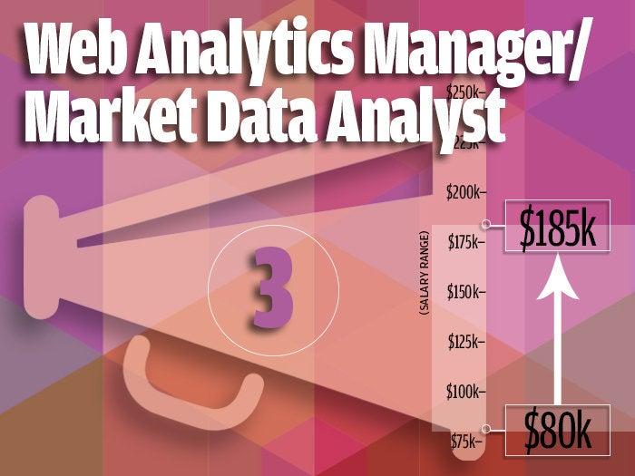 3. Web Analytics Manager/Market Data Analyst