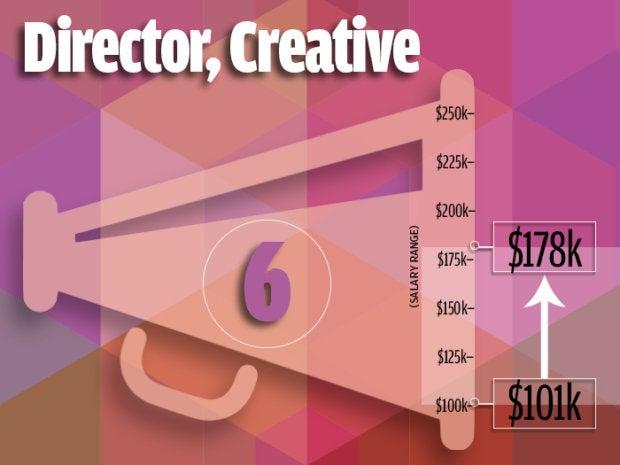 6. Director, Creative