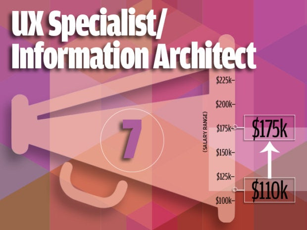 7 ux specialist