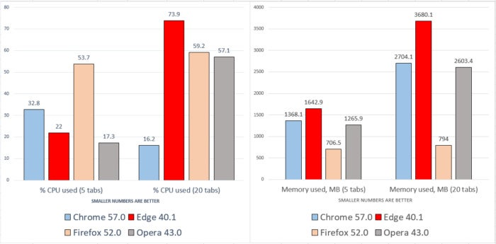 Windows 10 Creators Update browser benchmarks cpu and memory
