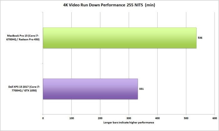 dell xps 15 vs macbookpro 15 4k video run down
