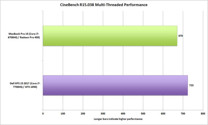 Dell xps 15 vs macbookpro 15 cinebench r15 đa luồng