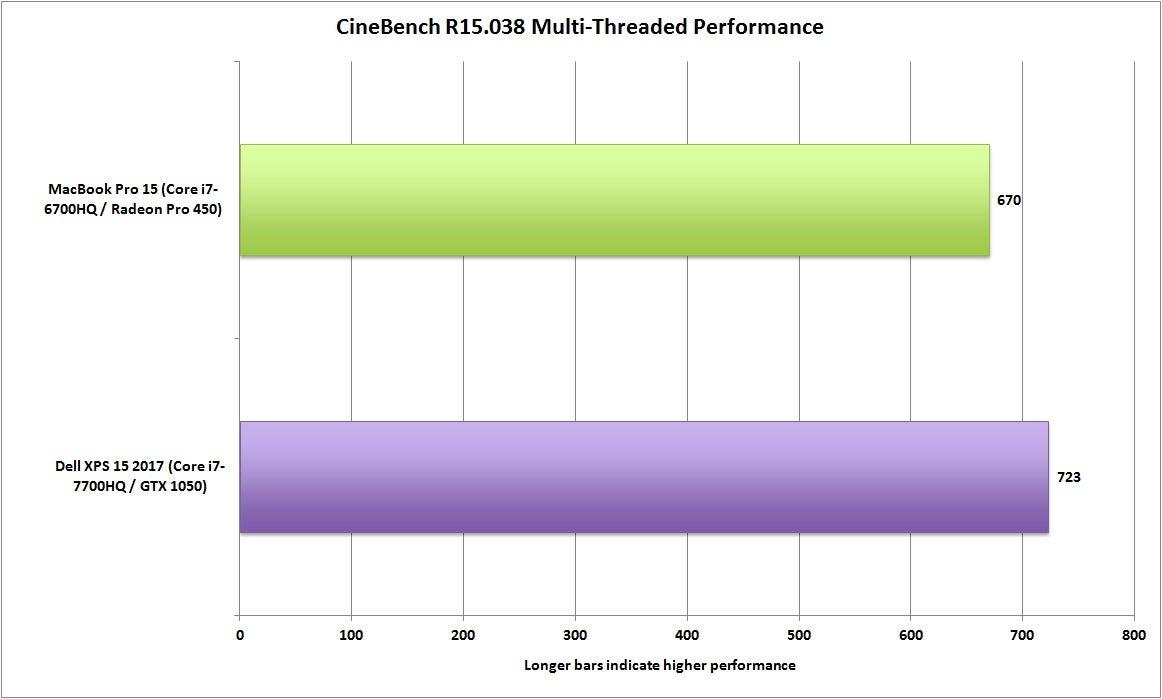 Dell XPS 15 vs MacBook Pro 15: Price, specs, performance