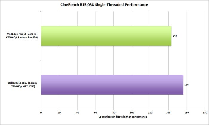 dell xps 15 vs macbookpro 15 cinebench r15 single threading