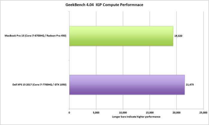 dell xps 15 vs macbookpro 15 geekbench igp compute performance