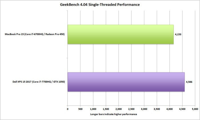 delldell xps 15 vs macbookpro 15 geekbench single threaded