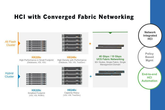 Cisco Reinforces Hyperflex Hyperconvergence System With Power