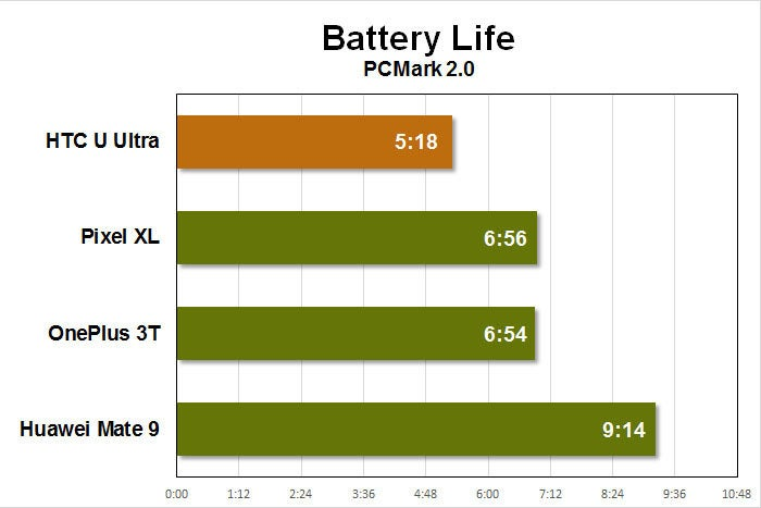 ht u ultra battery life