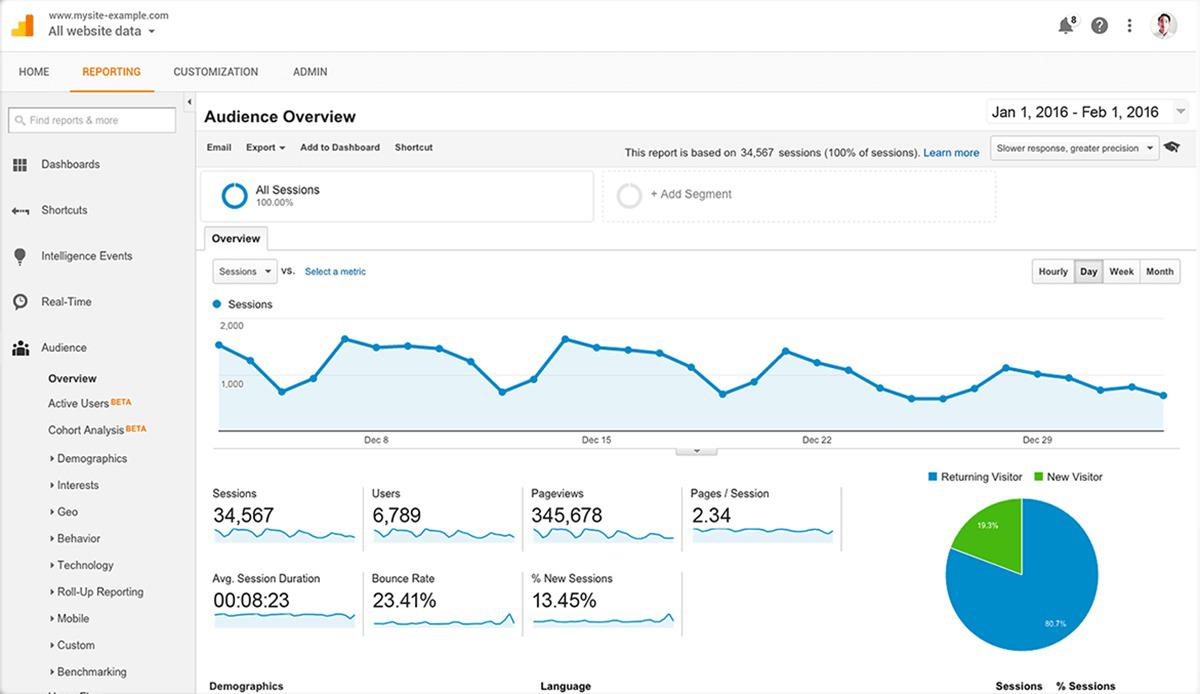 ian naylor google analytics