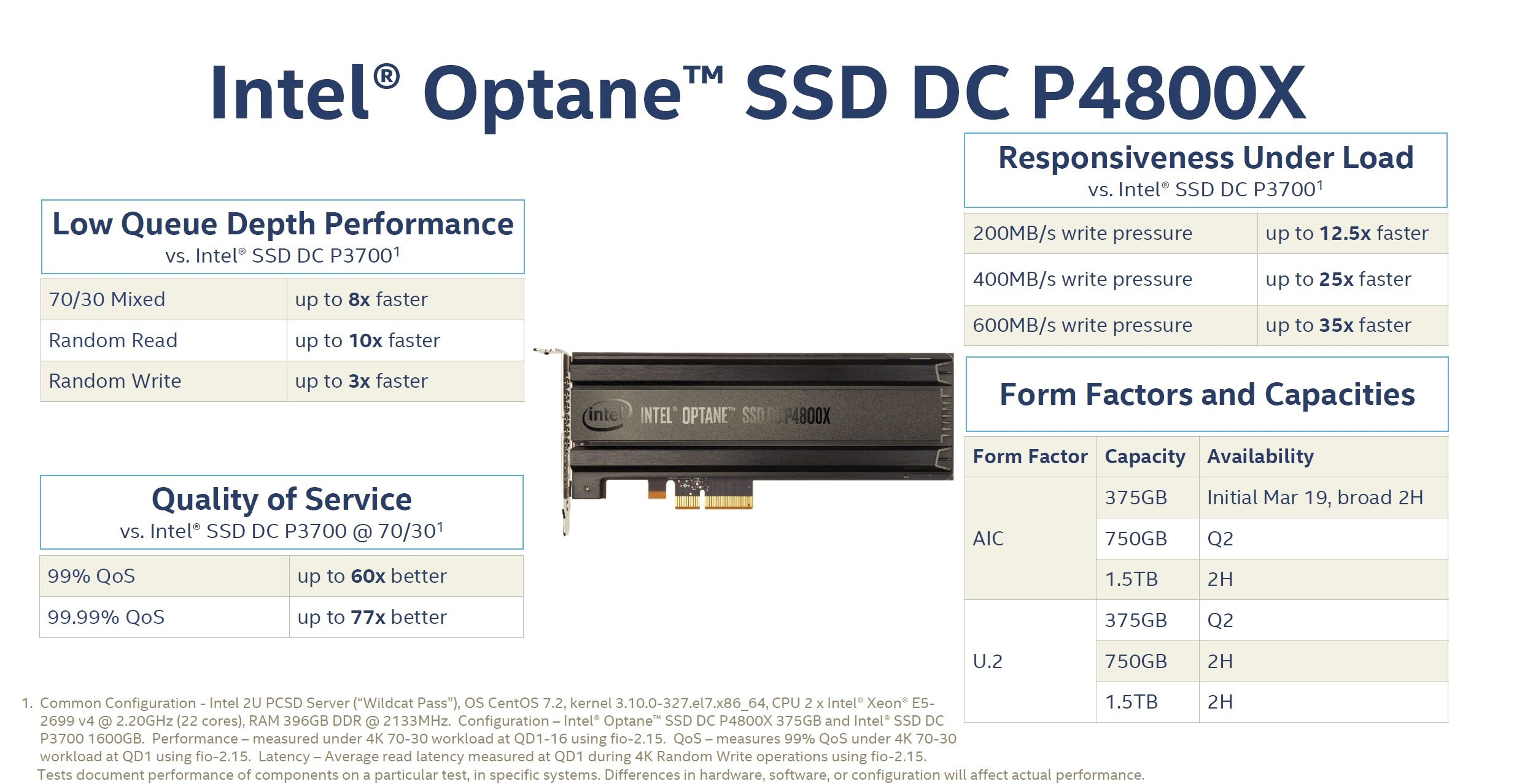 Intel Optane Memory Has A Mission Make Hard Drives Faster Than Ssds Intelcomputers History Computers Integrated Circuit 2