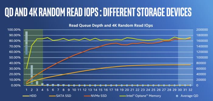 Using 3DX Point media, Intel's Optane Memory can hit much higher performance than even SSDs at the low queue depths people actually use the computer at.