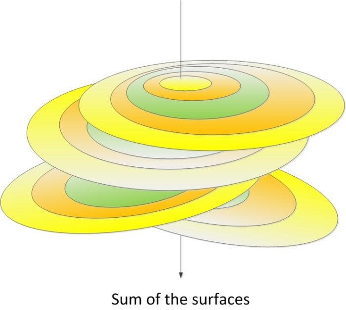 mist sum of surfaces 2
