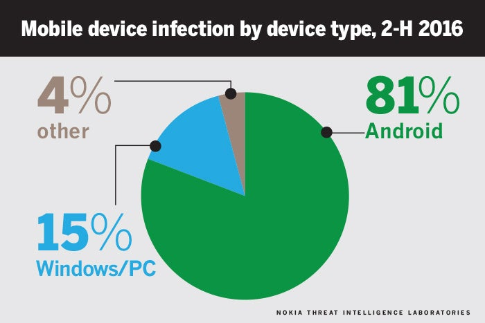 mobile device infection by type