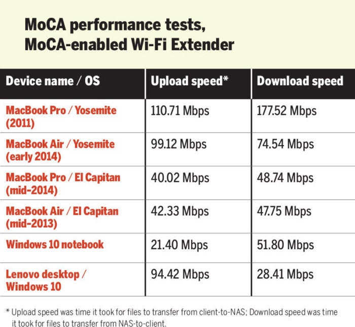 moca cmoca enabled wifi