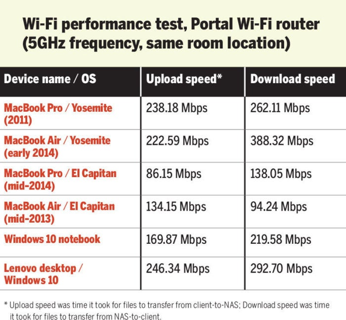 moca wi fi performance test