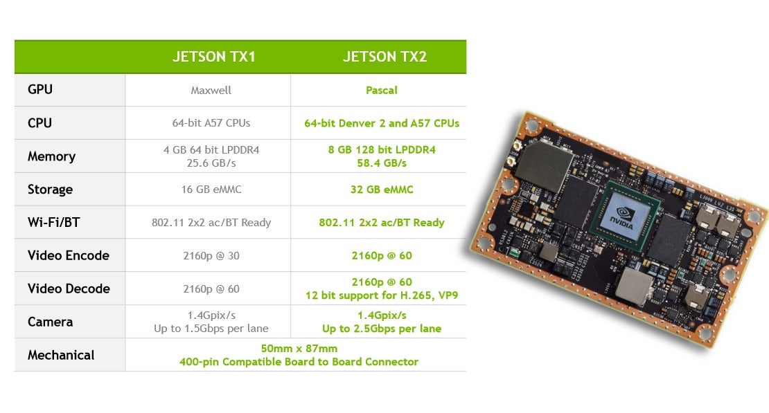 Nvidia U0026 39 S Pascal