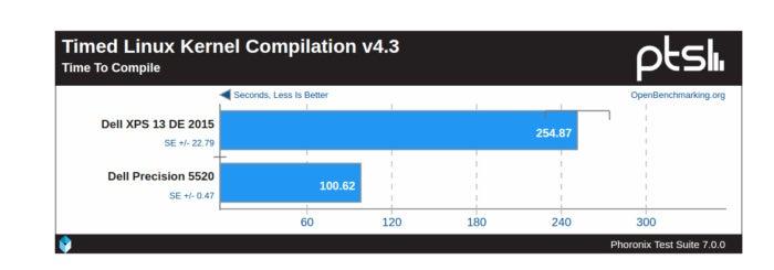 precision 5520 pts kernel