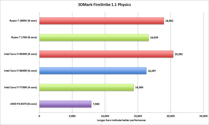 ryzen 3dmark firestrike physics