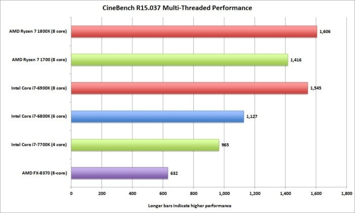 ryzen cinebench r15 037 multi threaded performance