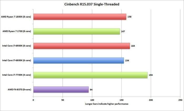 ryzen cinebench r15 037 single threaded