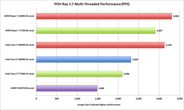 ryzen pov ray 3.7 multi threaded pps