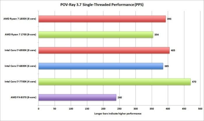 ryzen pov ray 3.7 single threaded pps