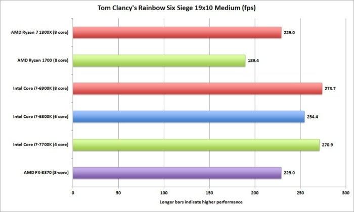 ryzen rainbow six 19x10 medium