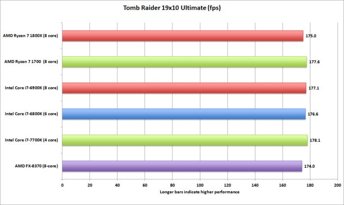 ryzen tomb raider 19x10 ultimate