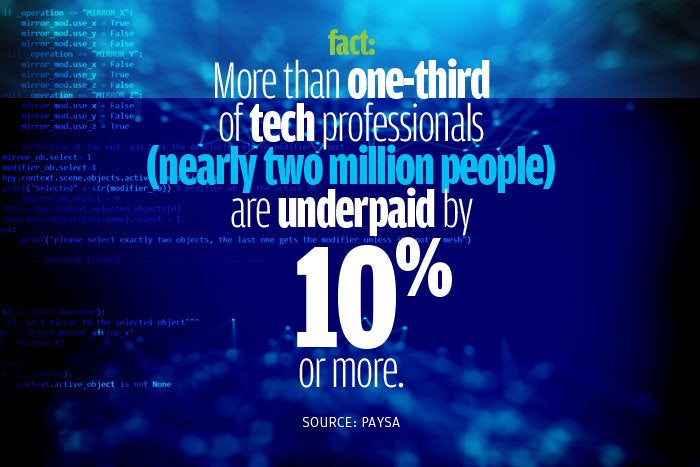tech pros underpaid