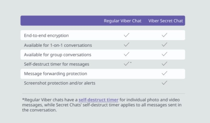 viber secret chats chart