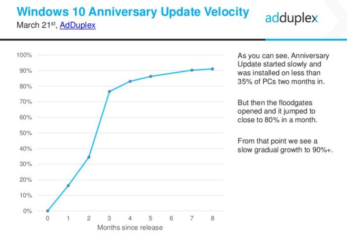 windows 10 anniversary update velocity