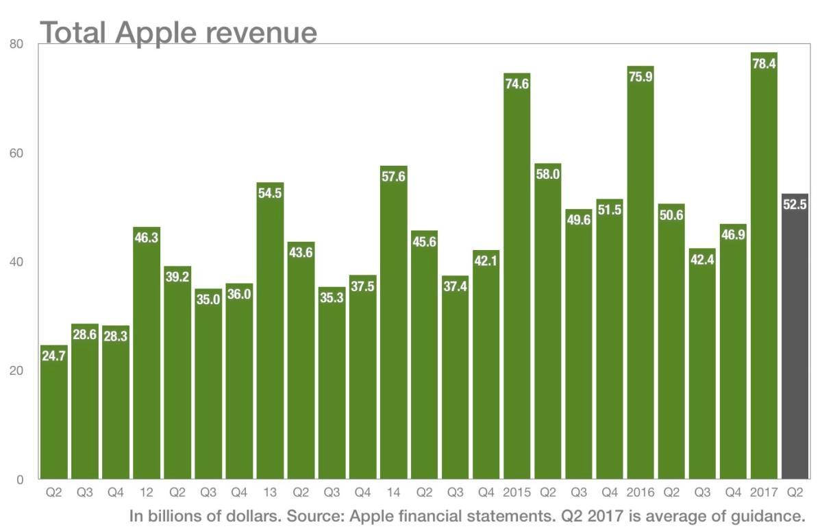 6c revenue projection