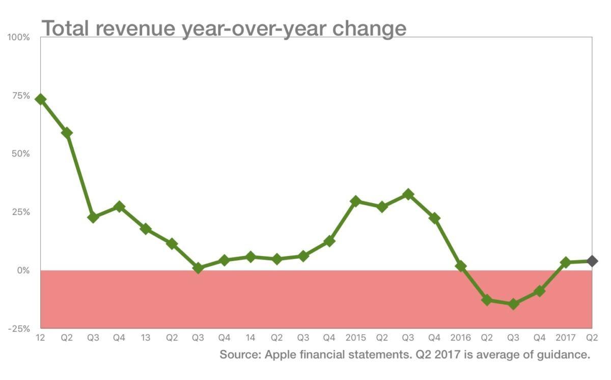 6c revenue yoychane projection