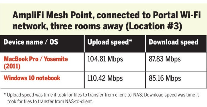 AmpliFi Mesh Point speed test Wi-Fi