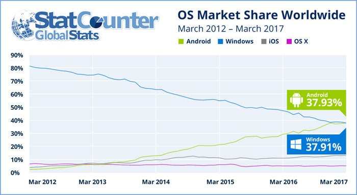 Android, Windows, iOS Market Share