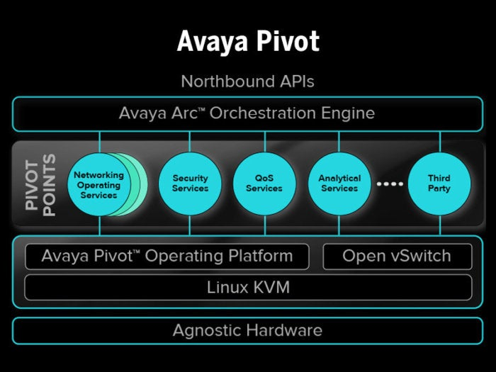 avaya-plan-deploys-network-virtualization-segmentation-to-guard-business-jewels