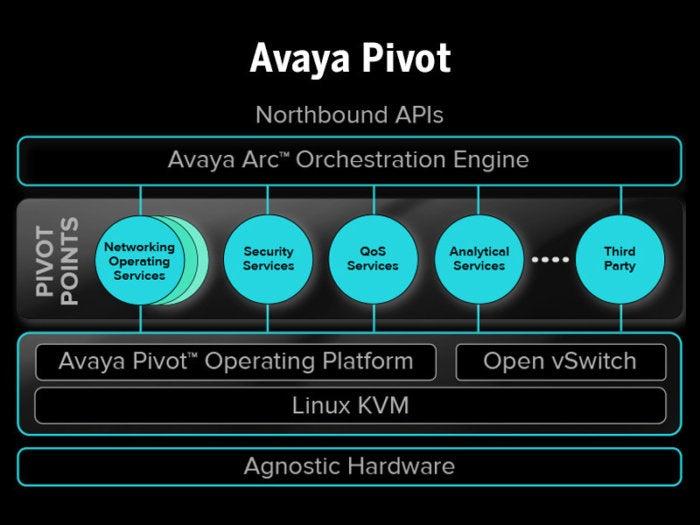 avaya-plan-deploys-network-virtualization-segmentation-to-guard-business-jewels