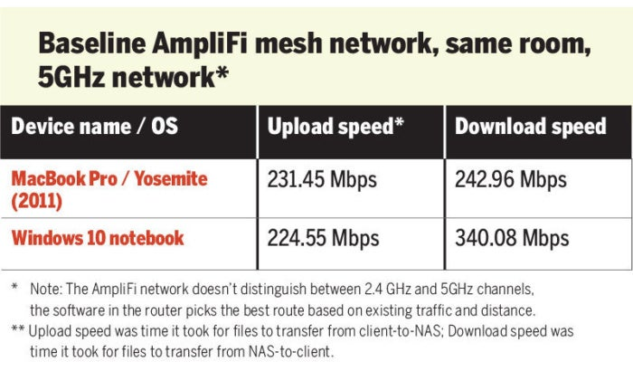 AmpliFi wireless mesh speed test