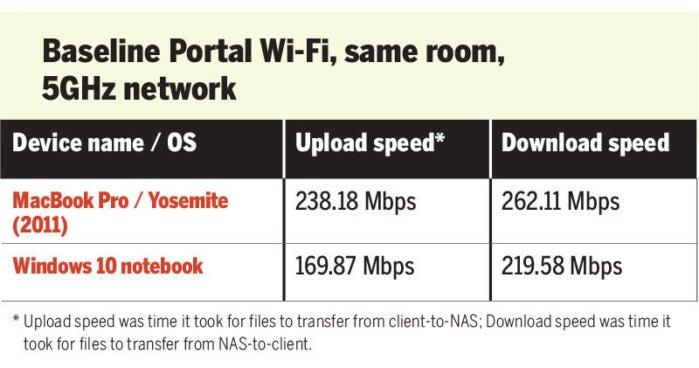 chart portal wi-fi speed test