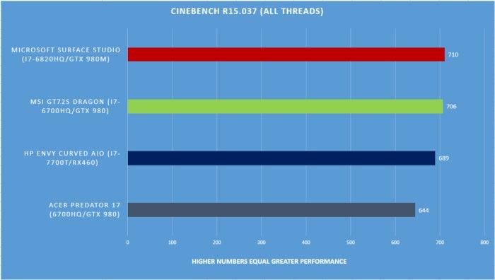 Surface Studio benchmarks cinebench