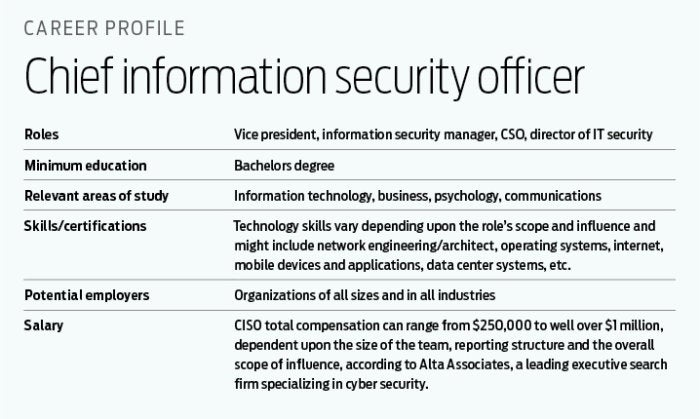 How To Become A CISO