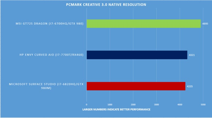 Surface Studio benchmarks PCMark creative