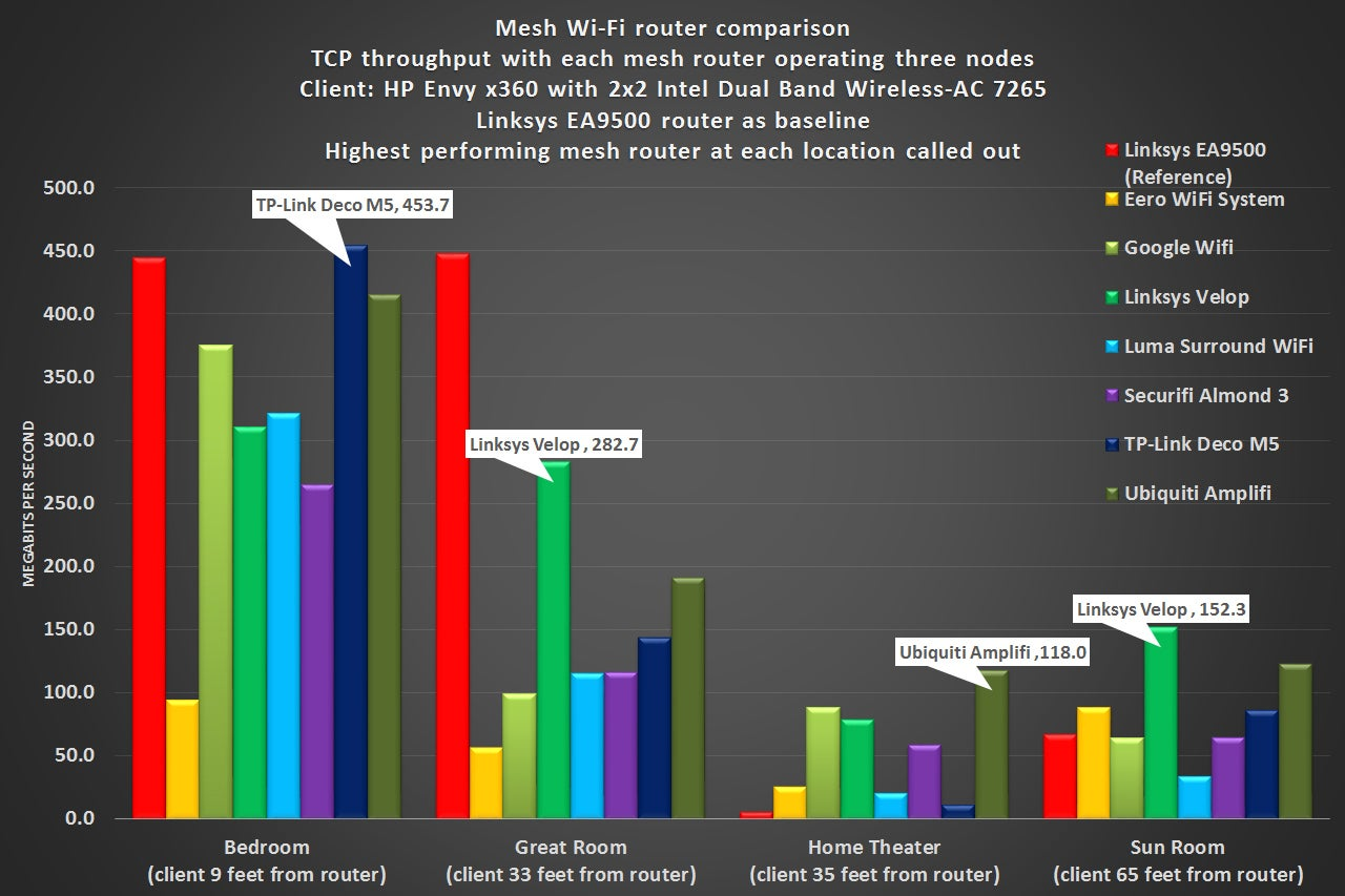 Tp Link Deco M5 Router Review Networking With A Side Of