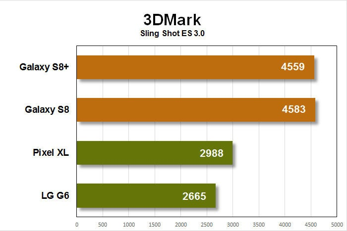 galaxy s8 benchmarks 3dmark