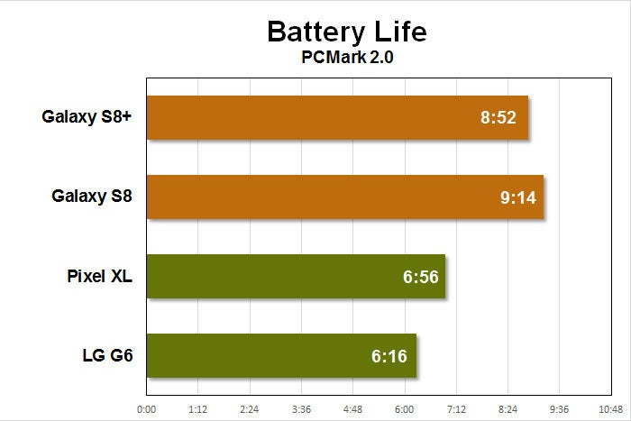 galaxy s8 benchmarks battery