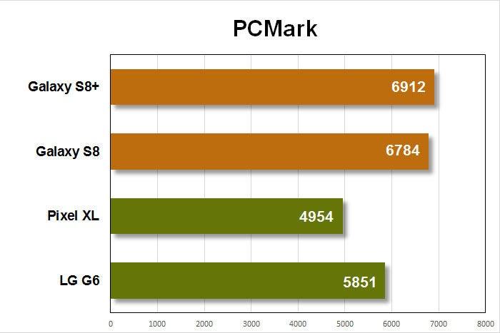 galaxy s8 benchmarks pcmark