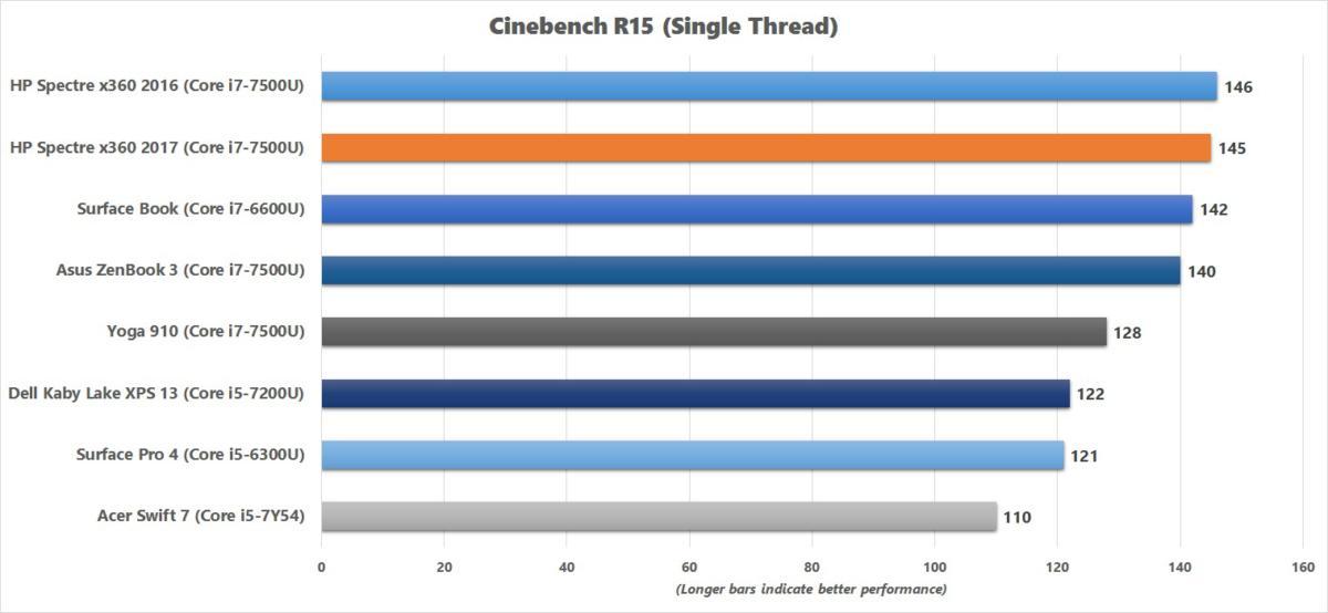 hp spectre x360 2017 cinebench chart