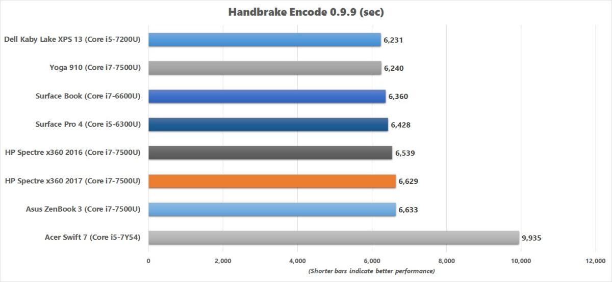 hp spectre x360 2017 handbrake chart