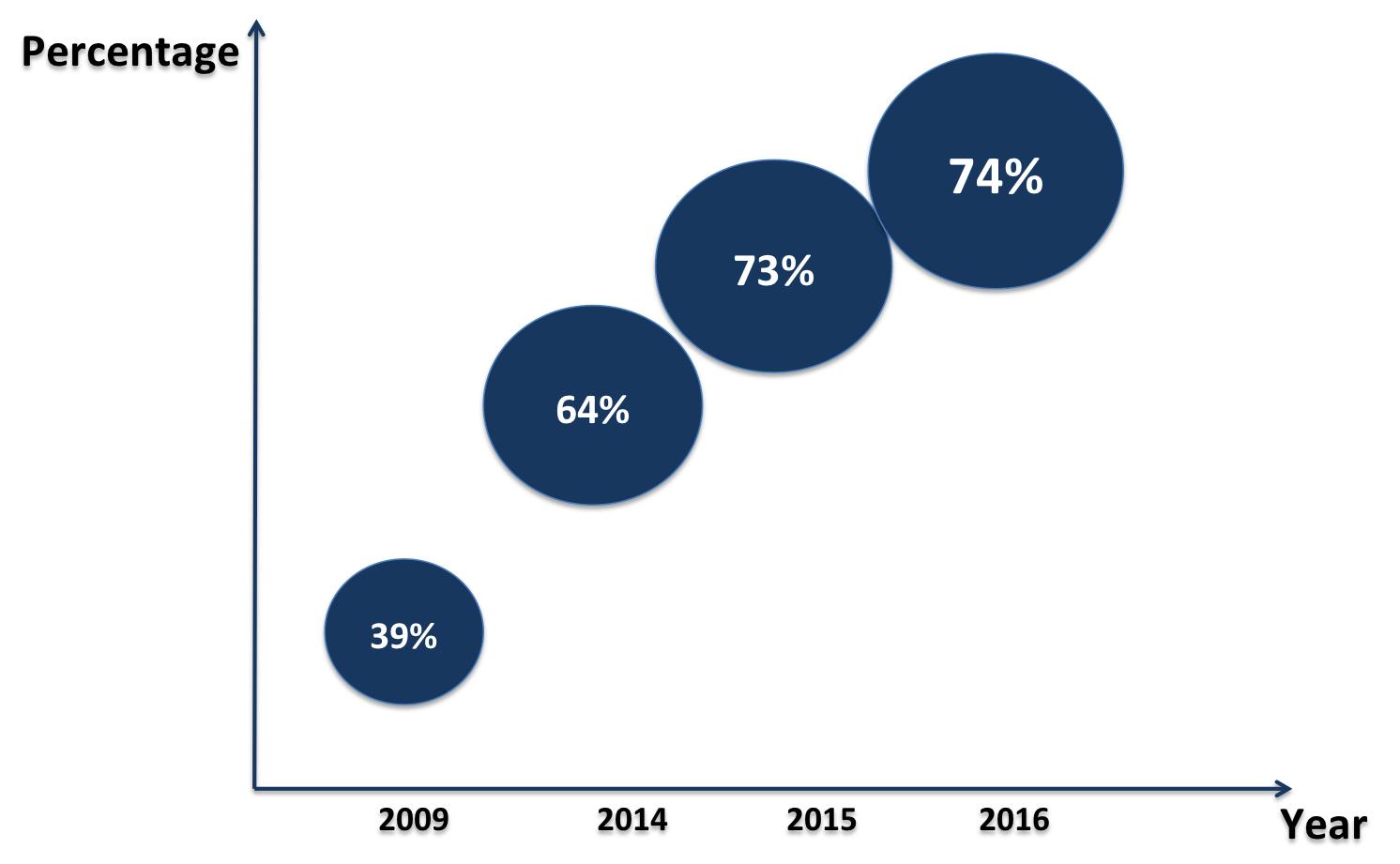 Decoding banks digital customers' expectations | CIO